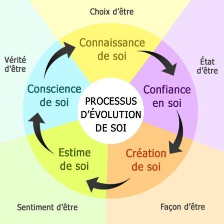 evolution-soi